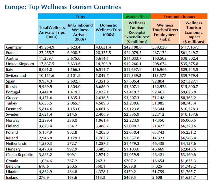 ITB Forum : Europe is a wellness travel powerhouse