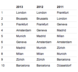 London and Brussels are the most visited destination by business travelers