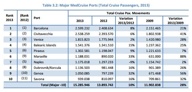 Top 10 des ports en Méditerranée selon MedCruise - Cliquez pour zoomer