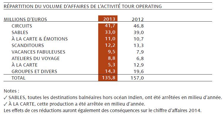 Kuoni France prévoit un résultat bénéficiaire dès 2014
