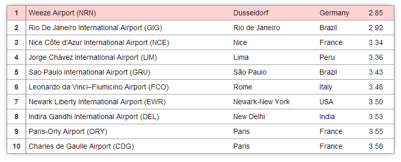 """Best Airports in the World 2013"" : Paris's airports, the two worst airports in the world"