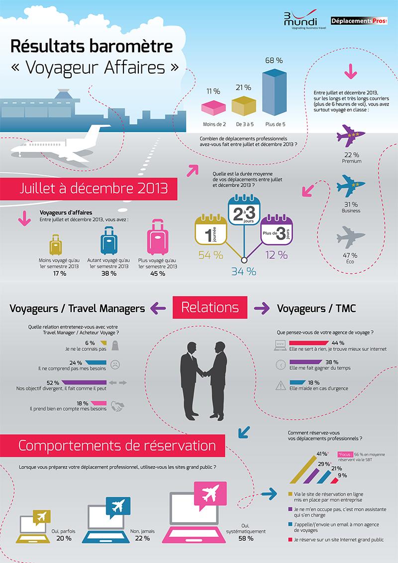 Voyages d'affaires : les entreprises privilégient les compagnies low cost