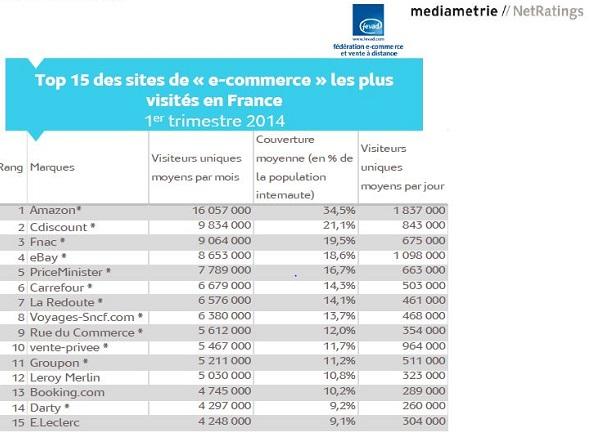 En moyenne 28,7 millions d'internautes (61,5%) ont consulté, chaque mois, au moins un des sites du Top 15.
