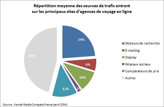 Répartition moyenne des sources de trafic entrant sur les principaux sites d'agences de voyage en ligne.
