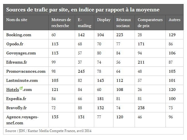 Source : JDN / Kantar Media Compete France, avril 2014