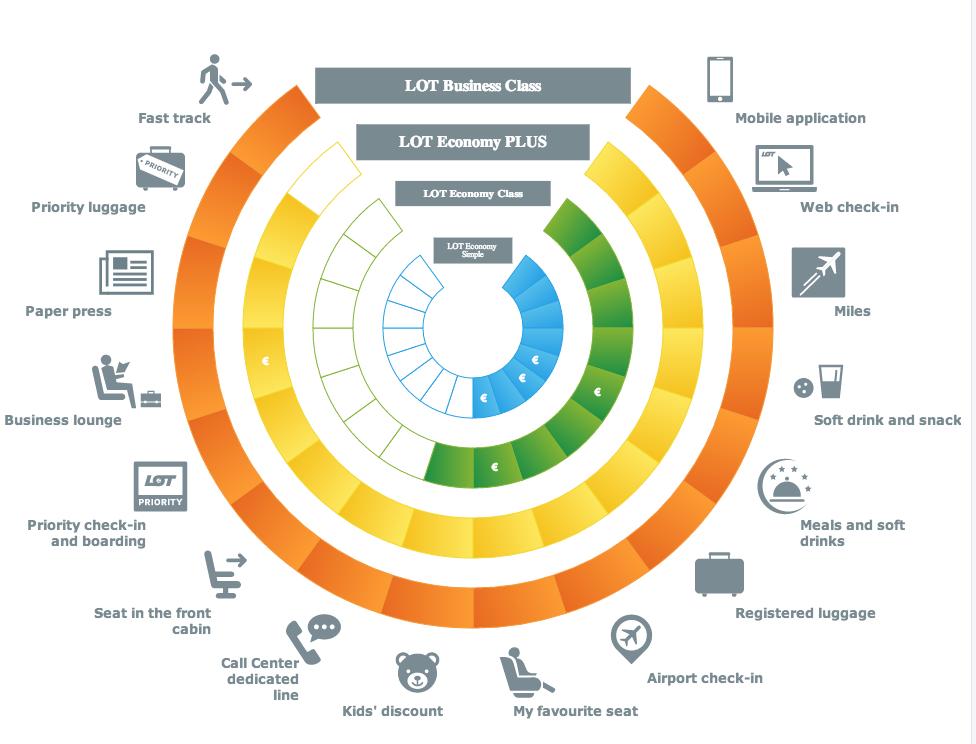 Le diagramme pour tout comprendre des nouvelles offres de la compagnie LOT.