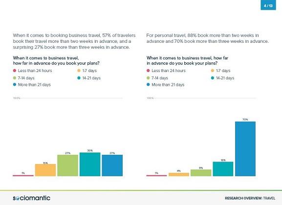 Menée auprès de 1 000 particuliers et hommes d'affaires américains par l'institut de sondage ResearchNow, l'étude met en valeur les grandes opportunités qui s'offrent aux compagnies aériennes et les hôteliers pour séduire leurs clients en ligne grâce à la personnalisation des offres publicitaires.