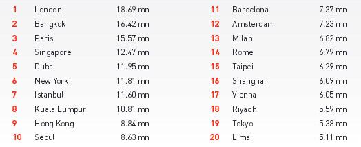 Londres, Bangkok et Paris : trio de tête des villes les plus visitées au monde en 2014