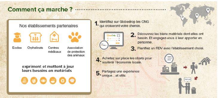 GlobeDrop.org : une plateforme qui rapproche, en 3 clics, ONG et touristes