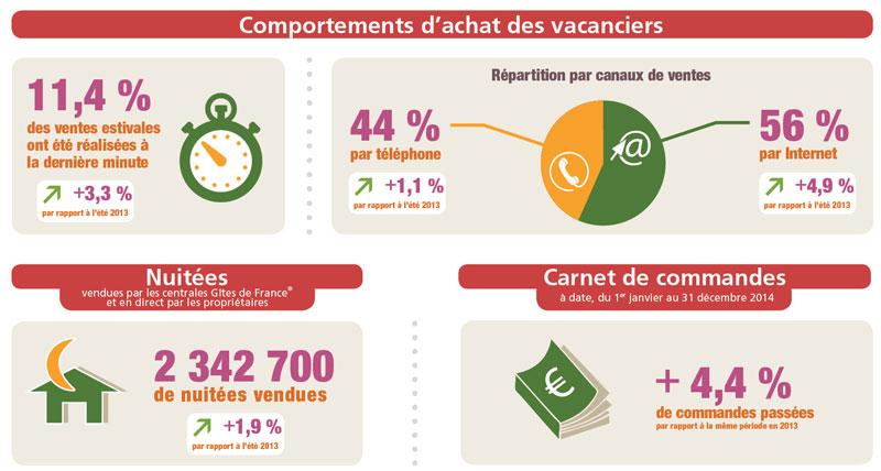 Gîtes de France : + 1.9 % de nuitées vendues cet été