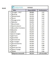 """BIlan de l'été (juillet et août) - Index """"voyage"""" réalisé par Keynote"""