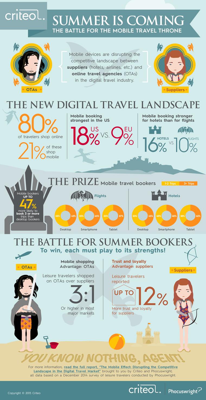 Infographie - Plus d'un achat de voyage en ligne sur 5 se fait sur mobile