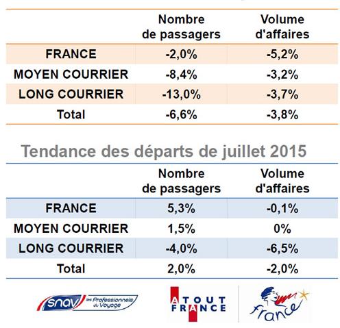 Les principales tendances pour juillet 2015 - DR : Baromètre SNAV/Atout France
