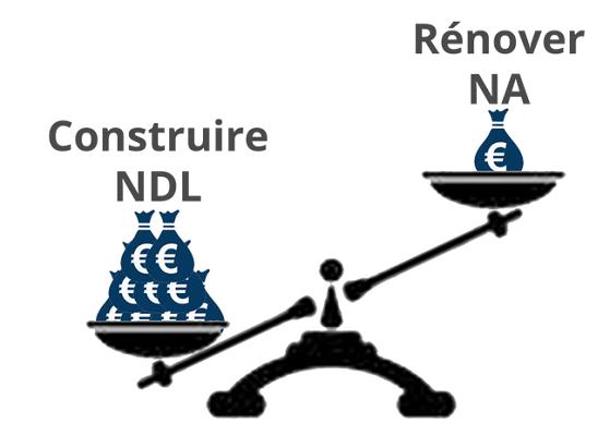 Nantes : l'aéroport de Notre-Dame-des-Landes coûterait 10 fois plus cher que l'actuel