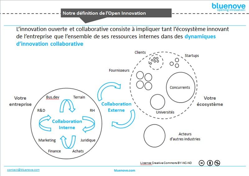 L'Open Innovation est complémentaire au management traditionnel des entreprises