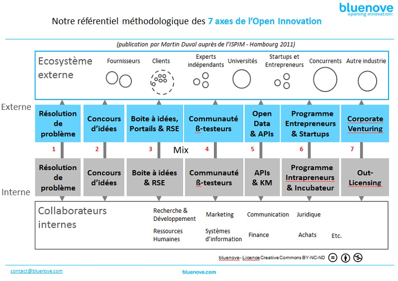 7 axes de l'Open Innovation