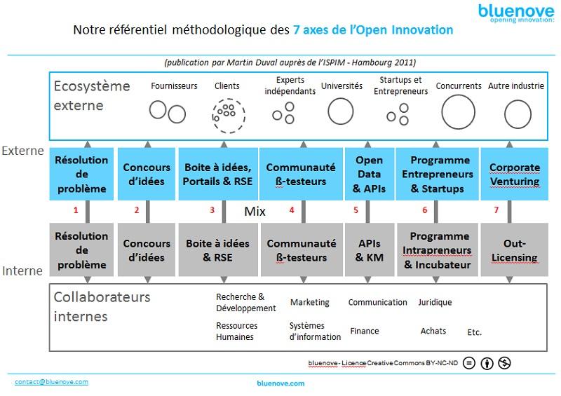 7 axes de l'Open Innovation