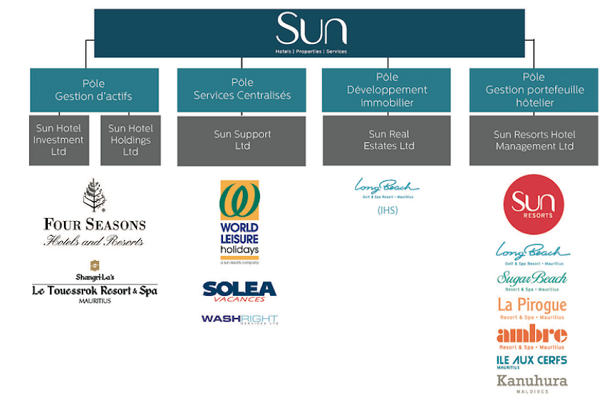 La nouvelle organisation du groupe Sun Limited - DR : Sun Limited