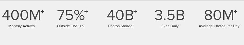 Statistiques officielles d'Instagram