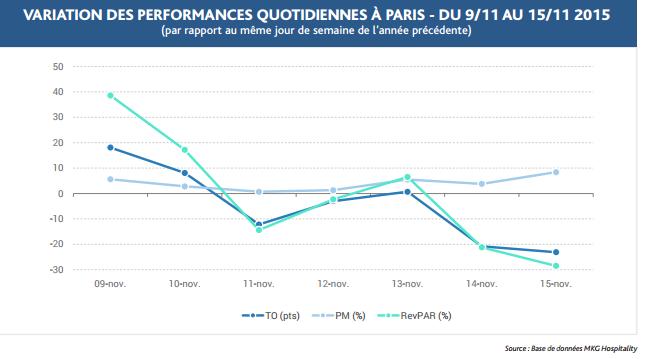 Les variations des taux d'occupation et du RevPAR à Paris - DR : MKG Hospitality
