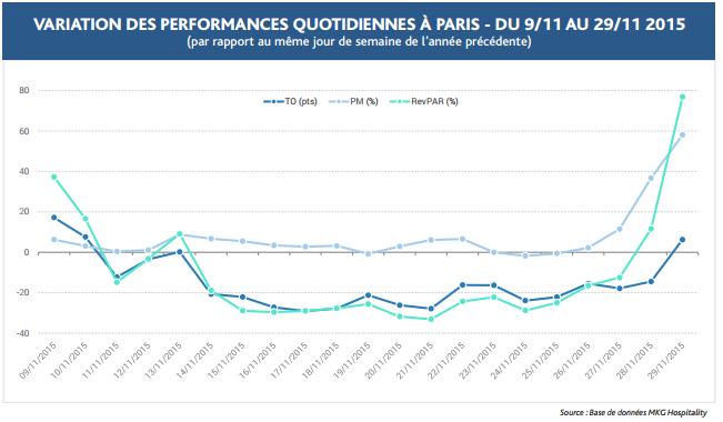 Paris : la COP 21 fait grimper le chiffre d'affaires des hôtels