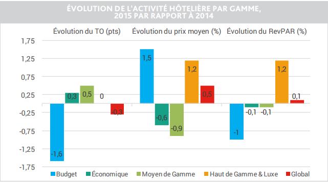 Les performances hôtelières en France en 2015 selon les gammes d'établissements - DR : BDD HotelCompSet 01/2016