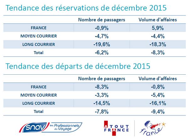 Les principales tendances de la réservation de voyages et des départs pour les clients des agences de voyages françaises en décembre 2015 - DR : SNAV/Atout France