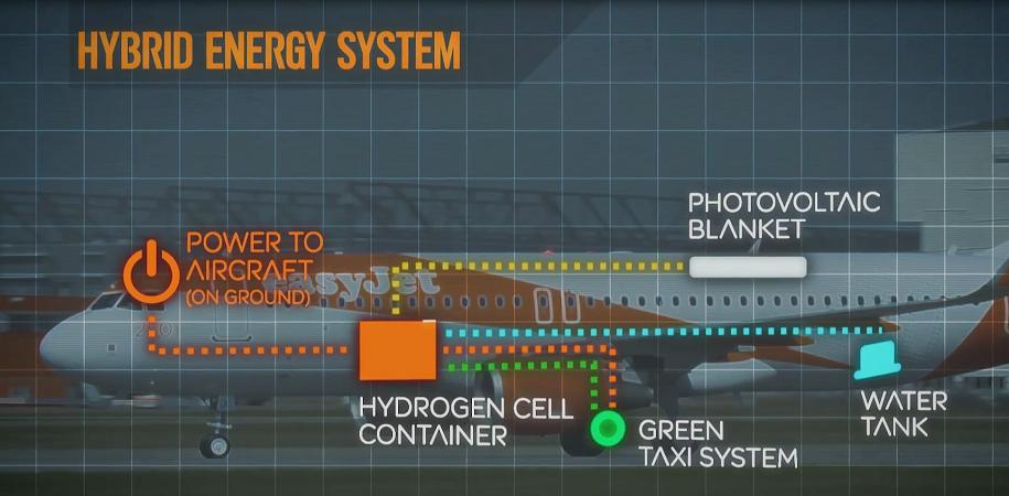 Le système d'easyJet repose sur l'utilisation d'une pile à hydrogène auto-rechargeable située dans la soute de l'appareil - DR : easyJet