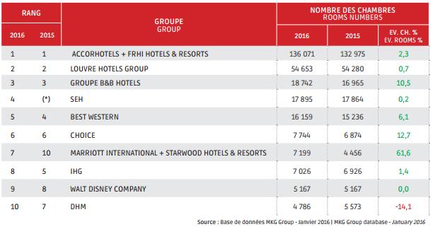Classement des groupes hôteliers en France en 2016 - DR : MKG Group
