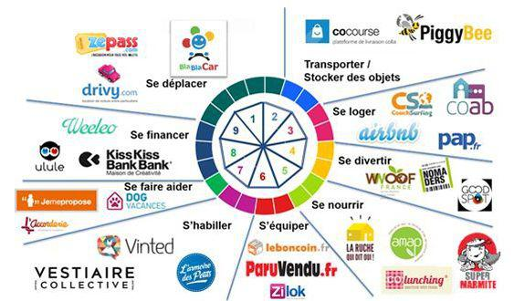 Panorama de l'économie collaborative en France - DR : PIPAME