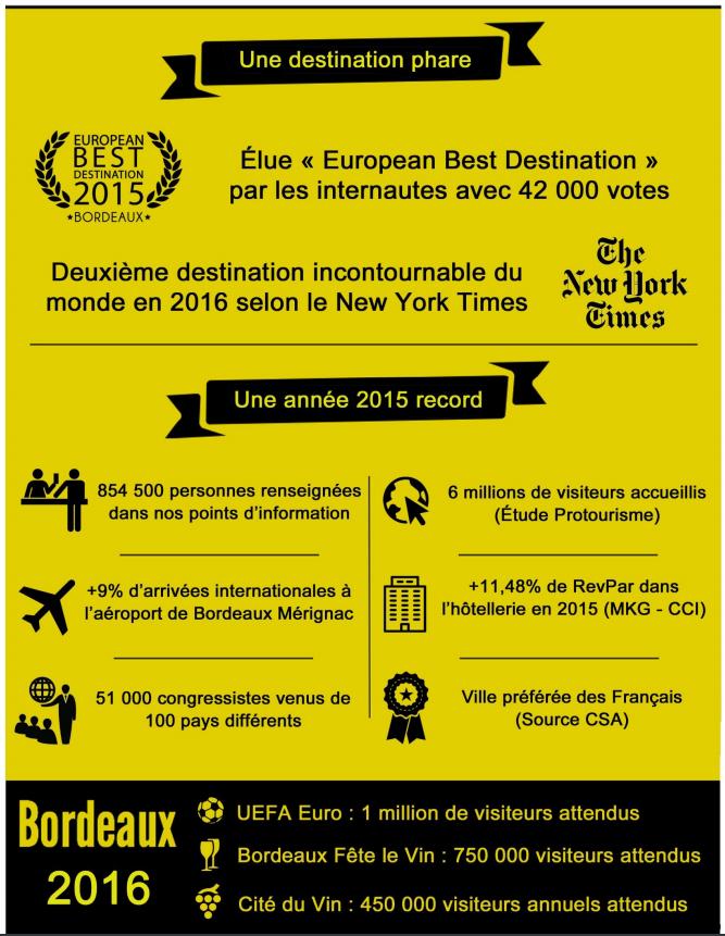 Infographie - Bordeaux : 2015, une année record pour le tourisme
