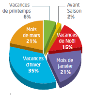 Part des vacances d'hiver dans la saison : 35%