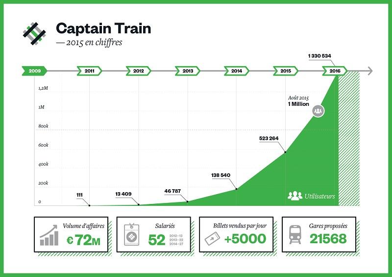 Les chiffres de l'année 2015 pour Captain Train - Source Captain Train