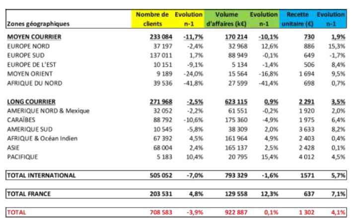 Résultats en trafic et en volume d'affaires pour les voyages à forfait du 1er novembre 2015 au 29 février 2016 et évolution par rapport à N-1 - DR : SETO