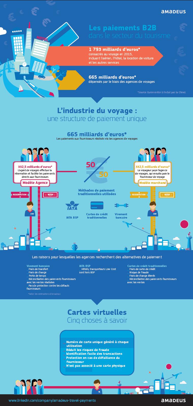 B2B Wallet Prepaid : Amadeus veut raccourcir le processus de paiement en agence
