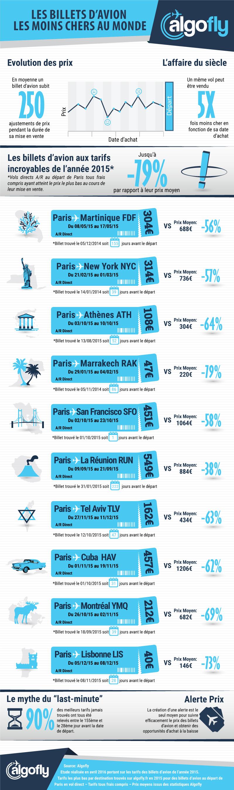 Prix du billet d'avion : les meilleurs tarifs en last minute... un mythe ?