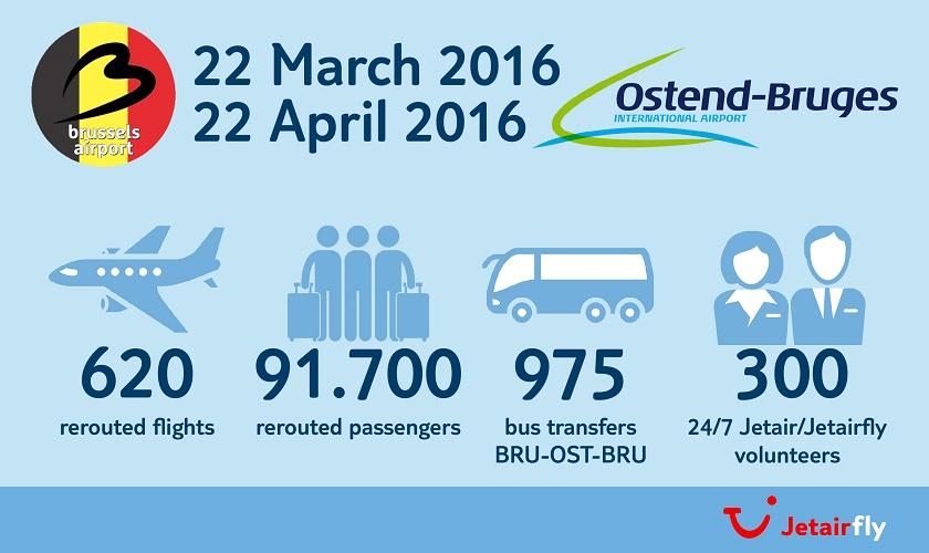 Résumé de la délocalisation des opérations de Jetairfly pendant un mois à Ostende - DR : Jetairfly