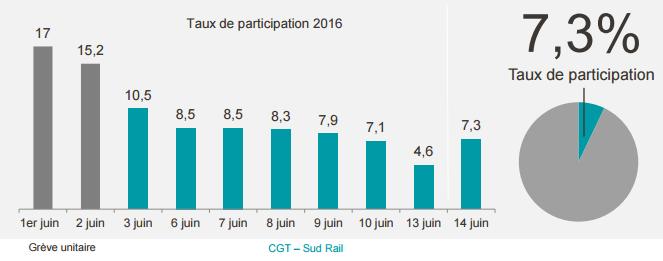 L'évolution du taux de participation à la grève SNCF depuis le début de la mobilisation - DR : SNCF