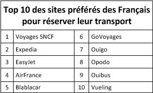 Réservation en ligne : quels sont les sites préférés des Français ?