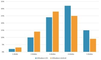 Proportion de recherches effectuées par catégorie d'hôtel selon l'utilisateur - DR : Trivago