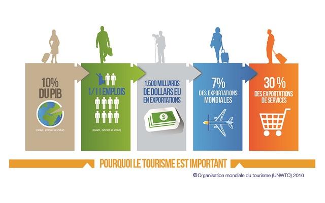 L'importance du tourisme dans le monde - DR : Organisation mondiale du tourisme