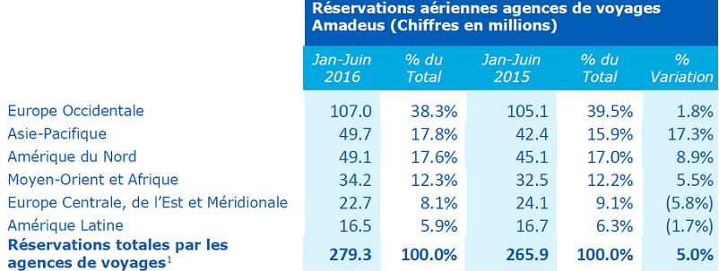Amadeus : le chiffre d'affaires progresse de 15% au 1er semestre 2016