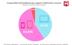 Les Français multiplient l'utilisation des écrans dans leur consommation d'Internet