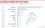AccorHotels reste, de loin, le premier groupe hôtelier en France