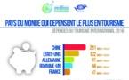 Baromètre OMT : les dépenses du tourisme international en hausse de 4%