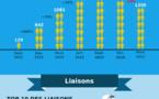 Infographie - Autocars : les statistiques du marché pour le premier trimestre 2017