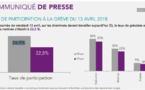 SNCF : 22,5% de grévistes ce vendredi 13 avril 2018