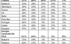 Etude internationale : 2/3 des vacanciers préfèrent rester dans leur propre pays