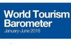 Le tourisme international en croissance continue