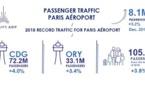Groupe ADP : Paris Aéroport dépasse la barre des 105 millions de passagers en 2018